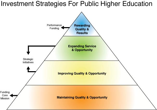 Investment Strategies for Public Higher Education